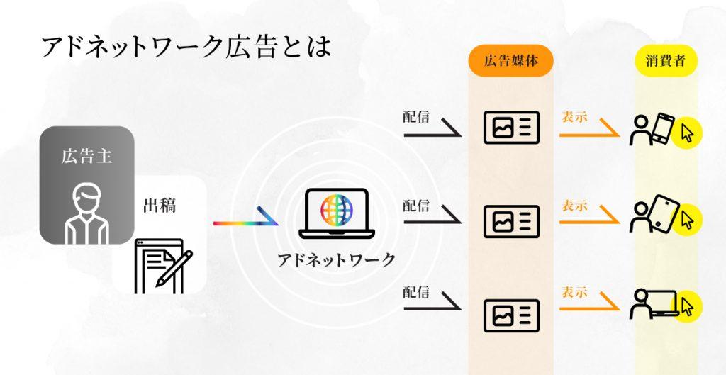 アドネットワーク広告