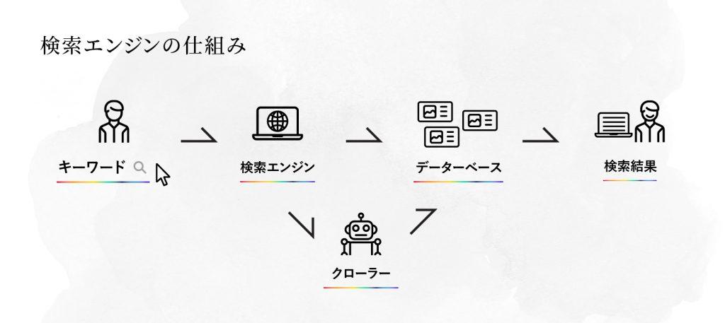SEO(検索エンジン最適化)対策-01