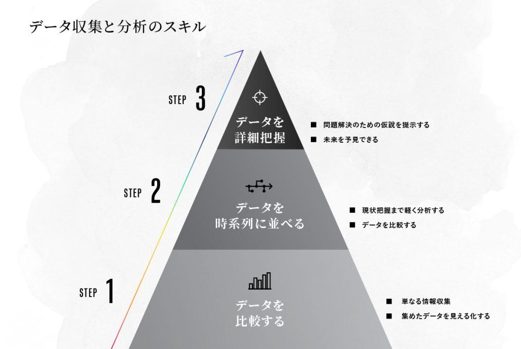 データ収集と分析のスキル-01