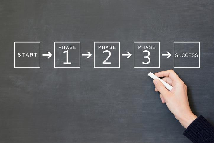 黒板にSTART→PHASE1→PHASE2→PHASE3→SUCCESSと書かれている