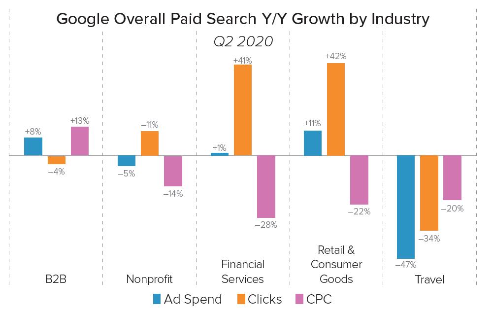 小売事業者の売り上げが減少、広告費も減少