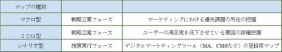 カスタマージャーニーマップ種類表
