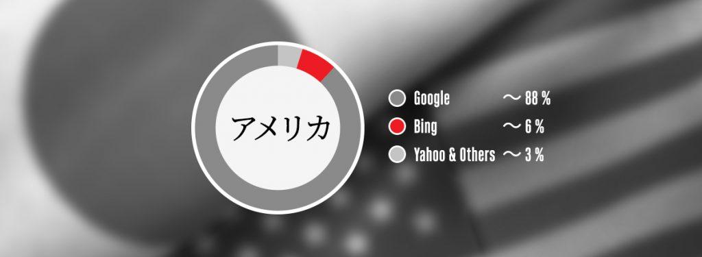 アメリカの検索エンジンユーザー割合