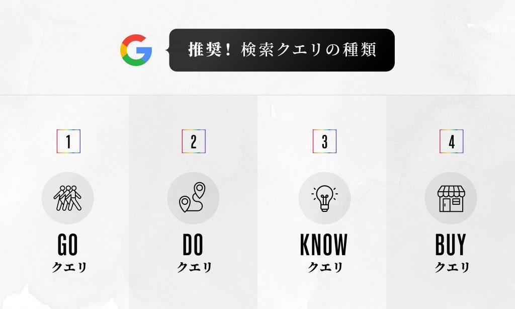 Googleが推奨している検索クエリの種類
