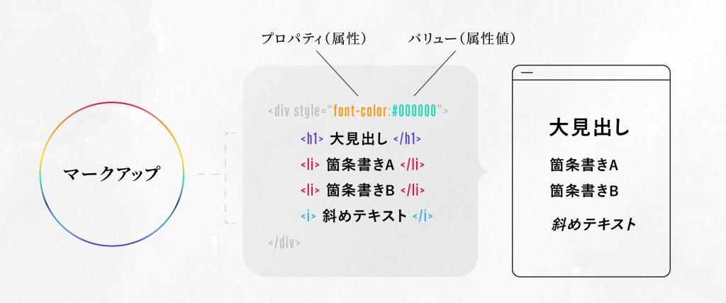 HTML上に直接マークアップする方法