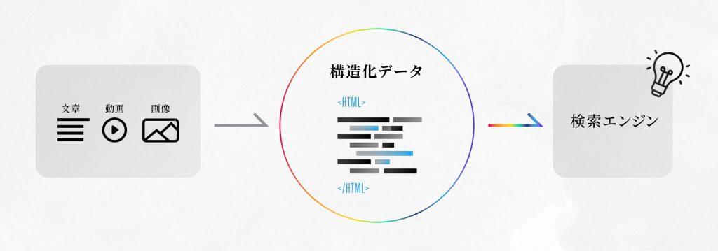 構造化マークアップとは-02