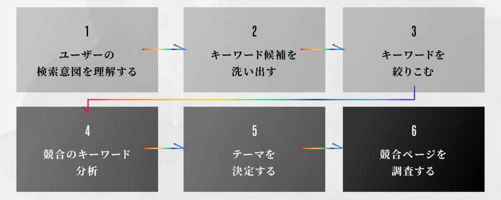 キーワード選定方法-01
