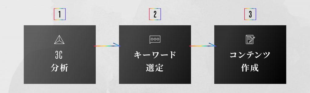 作成手順-01